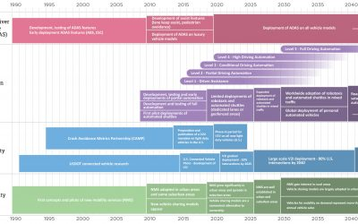 Roadmap for Automotive Technology Advancement