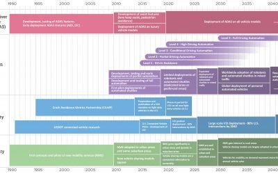 Roadmap for Automotive Technology Advancement