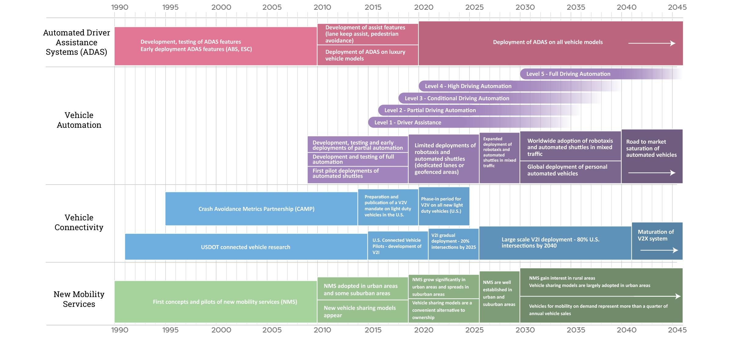 Roadmap For Automotive Technology Advancement Center For