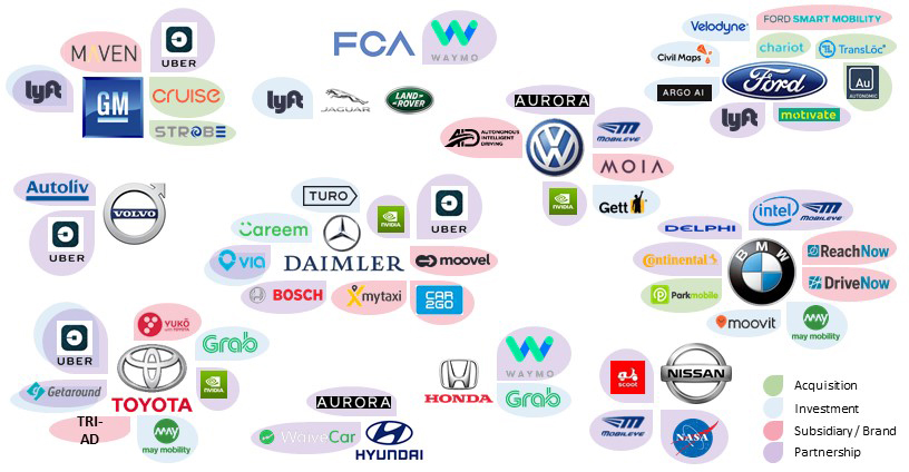 Disrupted by Mobility Startups, Automakers Reshape Their Roles | Center for Automotive Research